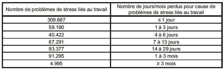 Problèmes psychologiques liés au travail